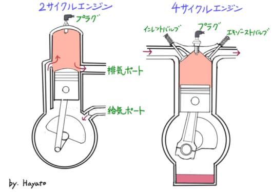 図解:2サイクルエンジンと4サイクルエンジン