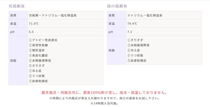 会津西山温泉滝の湯 温泉成分表