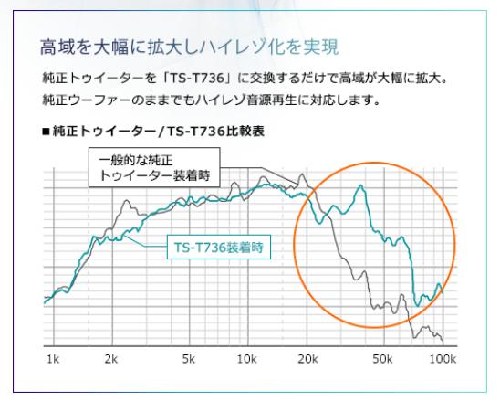 純正ツイーターとTS-T736の比較グラフ