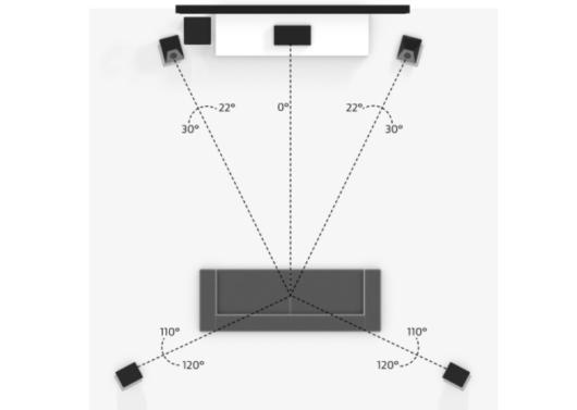 5.1チャンネルスピーカー配置図